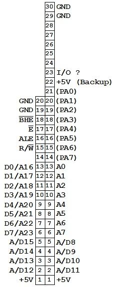 P11 S14a Memory bus pinout